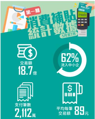 【經濟局】兩期消費卡穩經濟保就業,援助計劃助中小企解燃眉之急