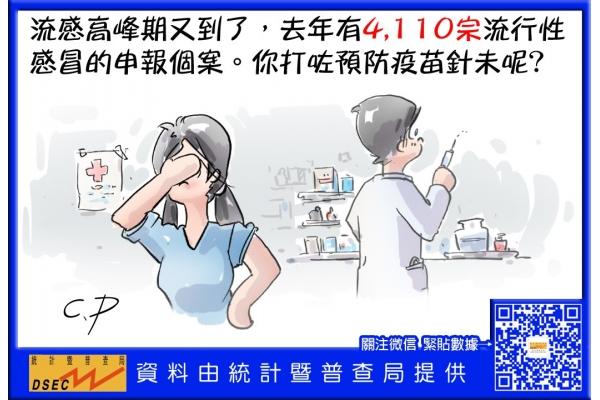 去年有4100宗流行性感冒