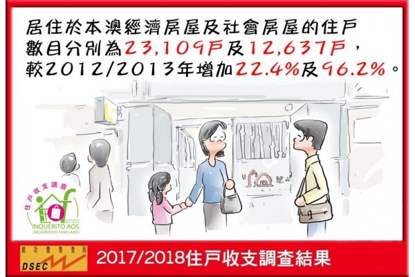 經濟房屋(23,109戶)及社會房屋的住戶數目(12,637戶)