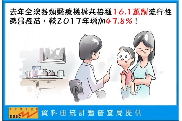去年全澳共接種16.1萬劑流行性感冒疫苗