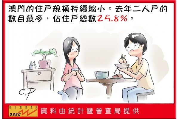 去年倆人住戶佔總數25.8%