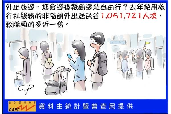去年使用旅行社服務的非隨團外出居民達1051721人次