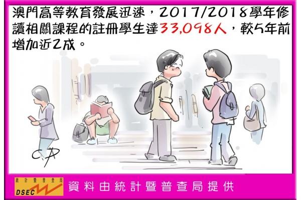 高等教育課程註冊學生達33098人