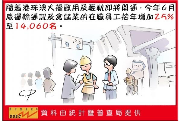 今年6月底運輸通訊及倉儲業的在職員工按年增加25%至14060名
