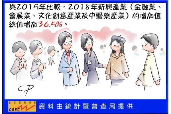 2018年新興產業增加值總額達353.3億